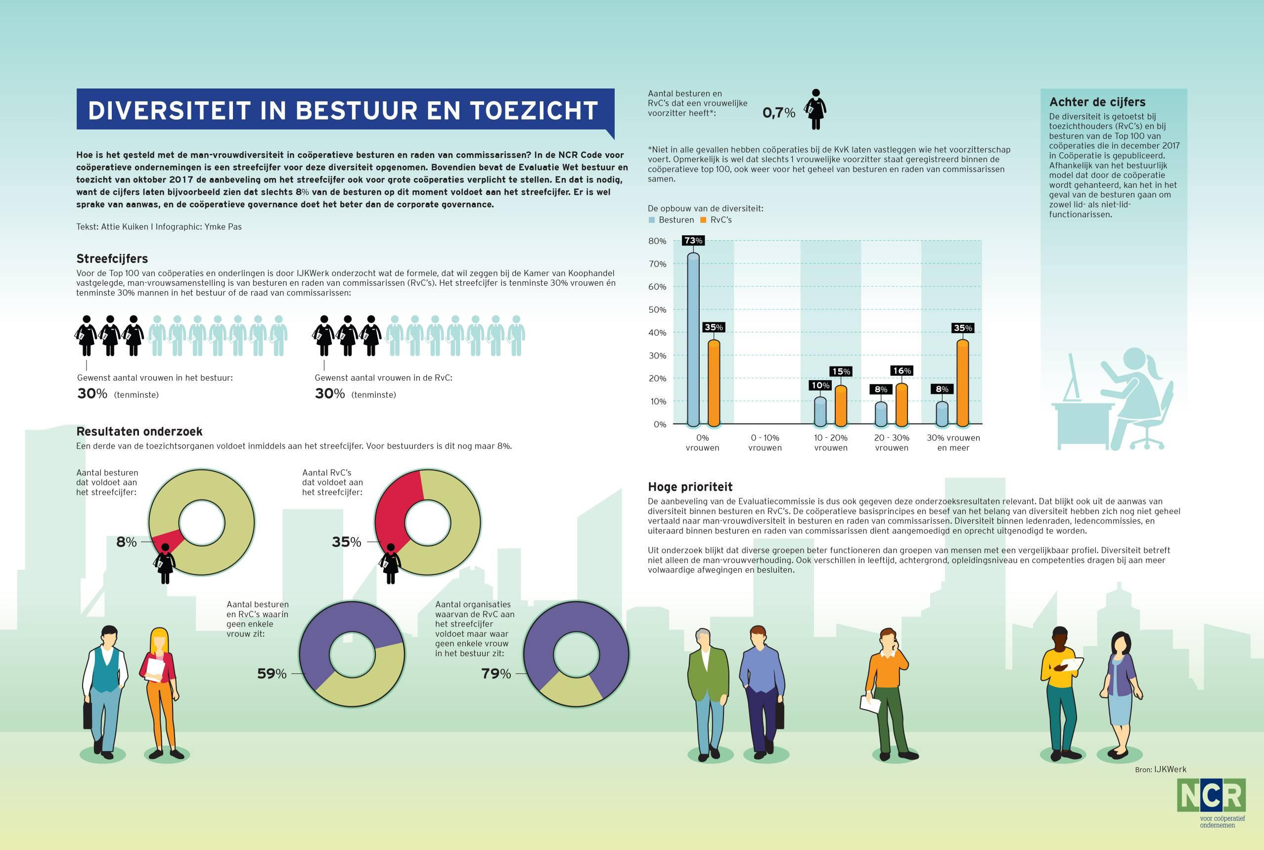 634 - Facts & figures - Diversiteit4