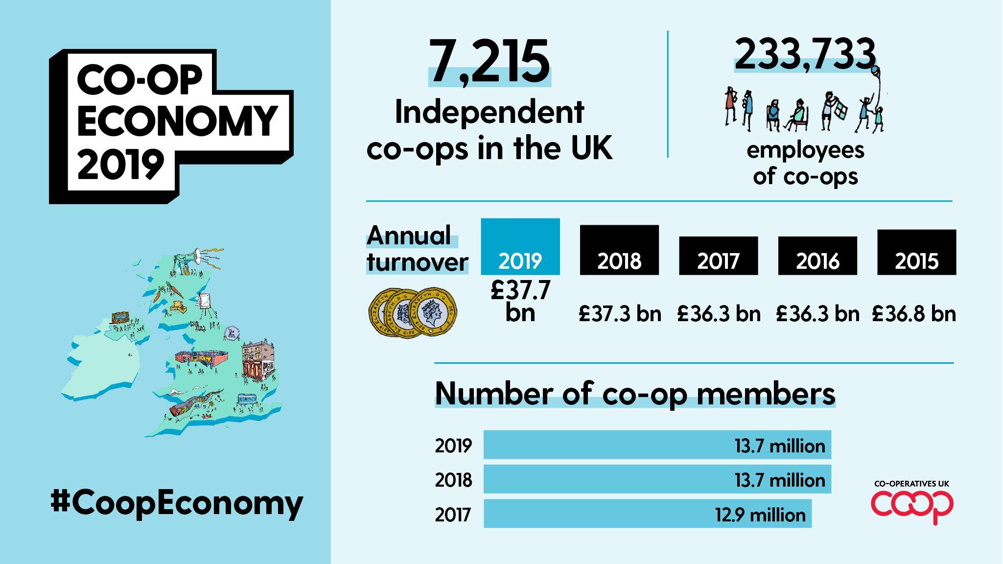 social_media_graphic_-_uk_co-op_economy