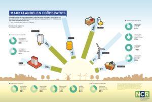 Coöperatie 620 - Facts & figures; Marktaandelen Nederlandse coöperaties