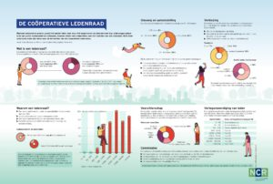 641 - Facts and Figures - De coöperatieve ledenraad