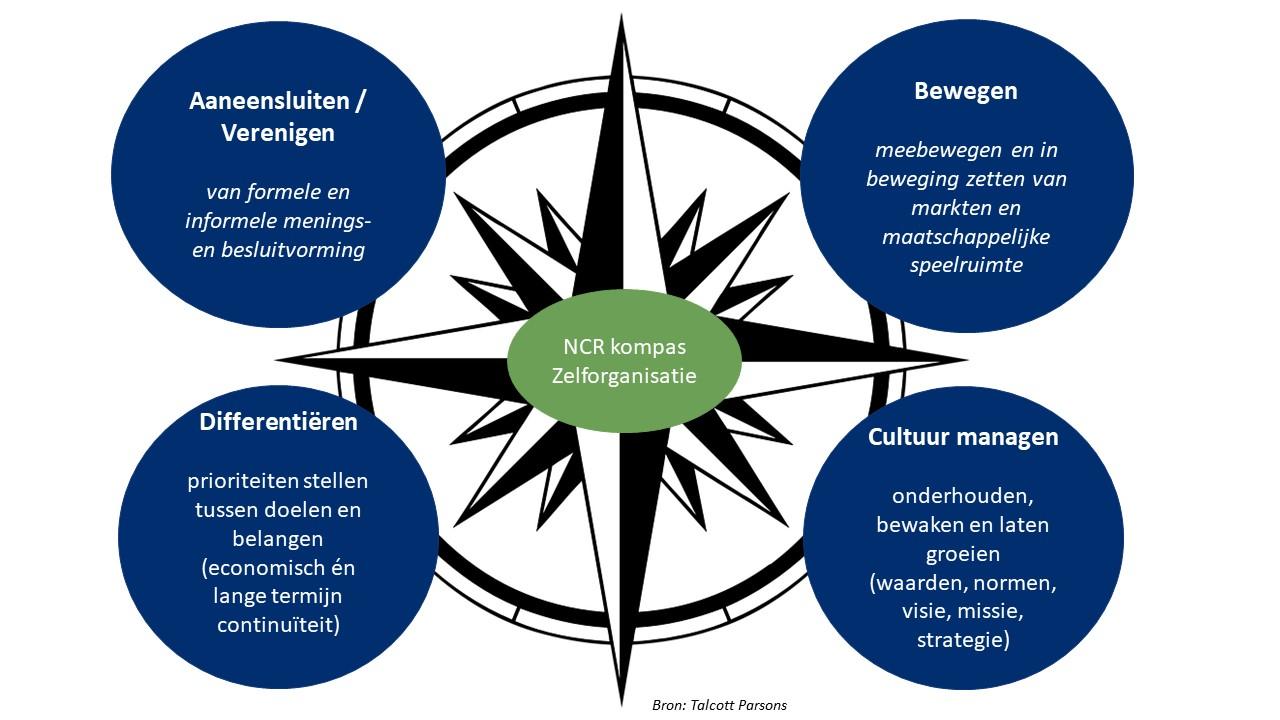 Cooperatie_644_Interview_Kompas_Zelforganisatie