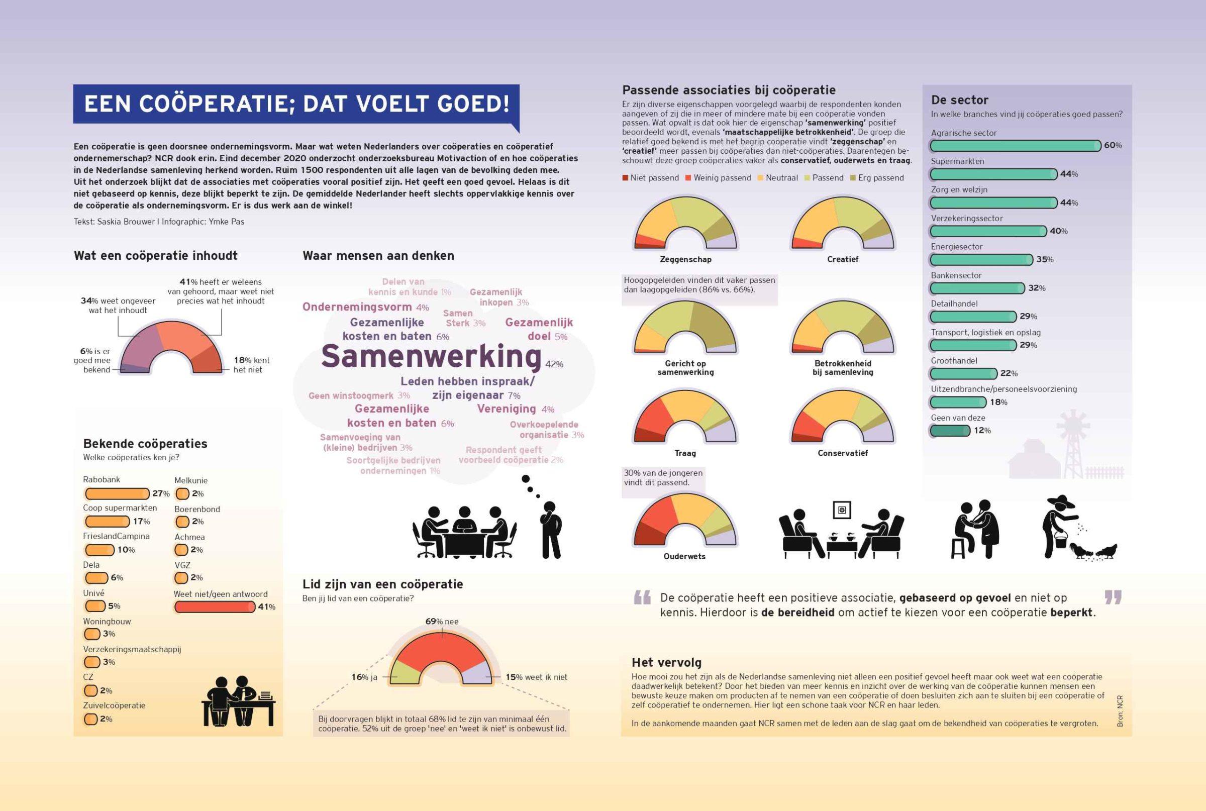 Cooperatie_644_facts_en_figures_een_passende_vergoeding